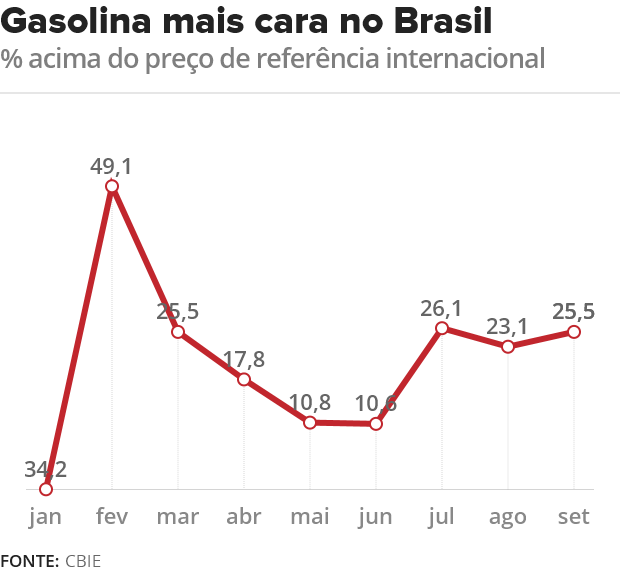 gasolina_brasil